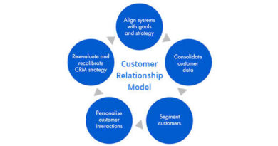 How To Develop More Meaningful Customer Relationships